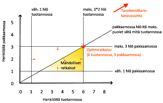 kaavio matemaattinen optimointi logiikka